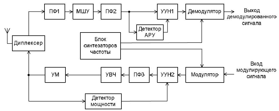 схема синтезатора частоты